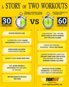 30 Minute Workout Better Than 60